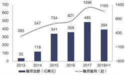 資本投入持續活躍 中國互聯網產業迎來黃金發展期