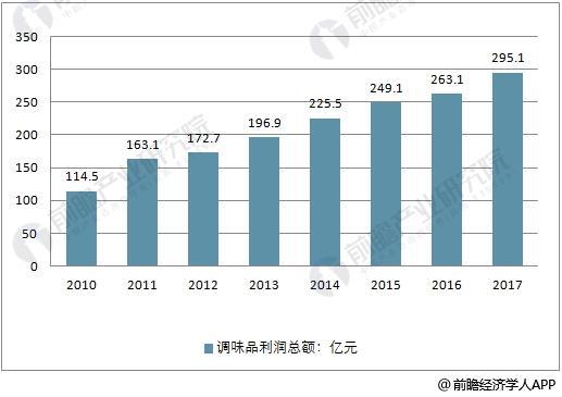 2010-2017年中国调味品行业利润总额走势