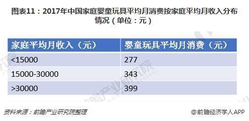 图表11:2017年中国家庭婴童玩具平均月消费按家庭平均月收入分布情况(单位:元)