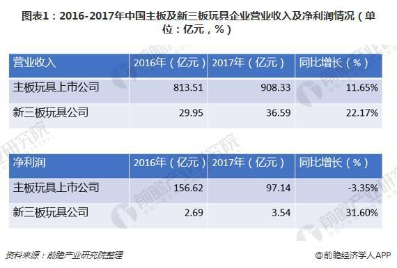 图表1:2016-2017年中国主板及新三板玩具企业营业收入及净利润情况(单位:亿元,%)