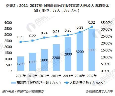 图表2:2011-2017年中国高端医疗服务需求人数及人均消费金额(单位:万人,万元/人)