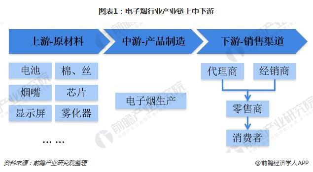 图表1:电子烟行业产业链上中下游