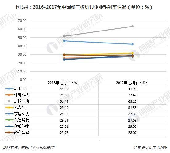 图表4:2016-2017年中国新三板玩具企业毛利率情况(单位:%)