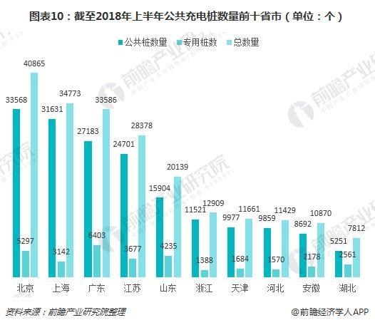 图表10:截至2018年上半年公共充电桩数量前十省市(单位:个)