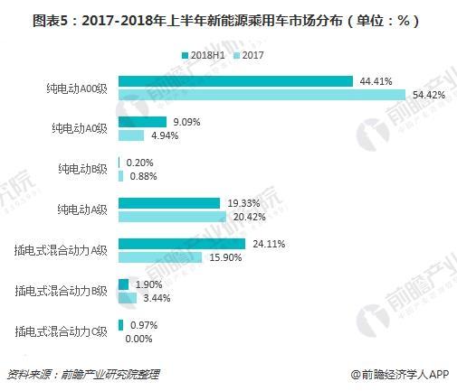图表5:2017-2018年上半年新能源乘用车市场分布(单位:%)