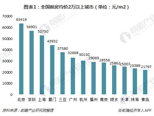 图表1:全国新房均价2万以上城市(单位:元/m2)