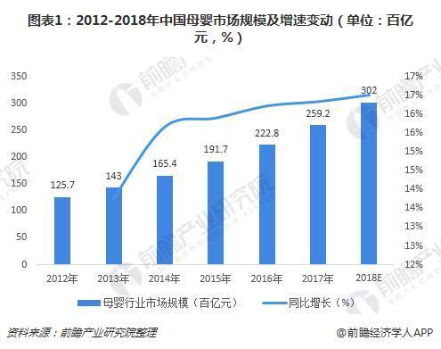 图表1:2012-2018年中国母婴市场规模及增速变动(单位:百亿元,%)