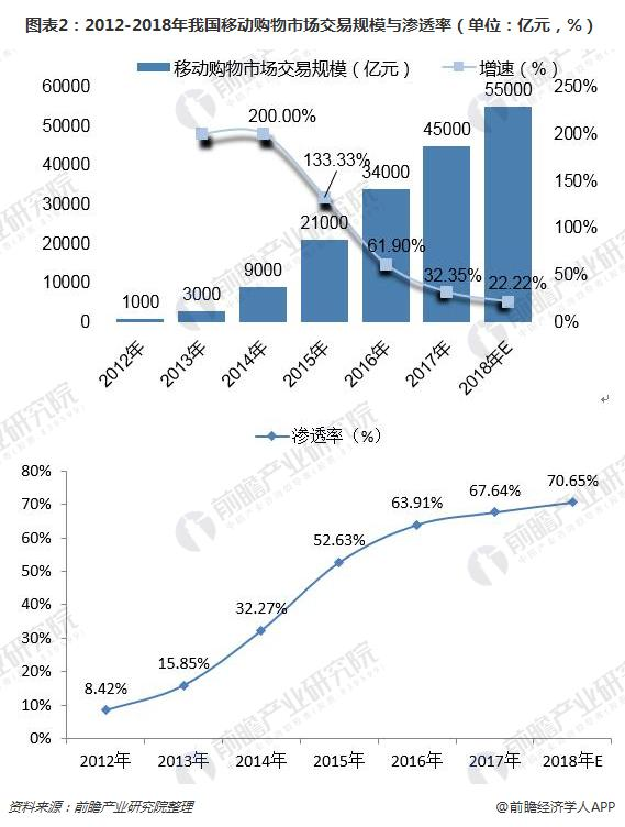 图表2:2012-2018年我国移动购物市场交易规模与渗透率(单位:亿元,%)