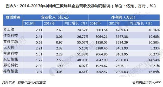 图表3:2016-2017年中国新三板玩具企业营收及净利润情况(单位:亿元,万元,%)