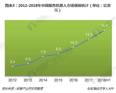 图表3:2012-2018年中国服务机器人市场规模统计(单位:亿美元)