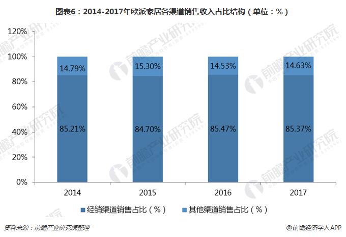 图表6:2014-2017年欧派家居各渠道销售收入占比结构(单位:%)