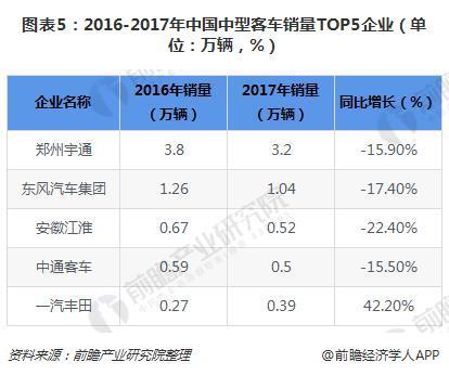 图表5:2016-2017年中国中型客车销量TOP5企业(单位:万辆,%)