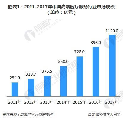 图表1:2011-2017年中国高端医疗服务行业市场规模(单位:亿元)