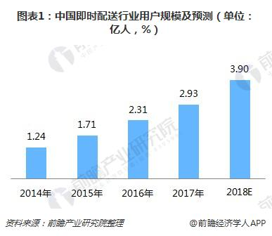 图表1:中国即时配送行业用户规模及预测(单位:亿人,%)