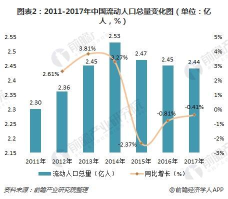 图表2:2011-2017年中国流动人口总量变化图(单位:亿人,%)