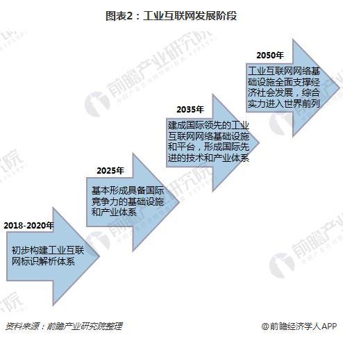 图表2:工业互联网发展阶段