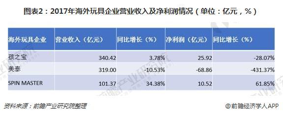 图表2:2017年海外玩具企业营业收入及净利润情况(单位:亿元,%)