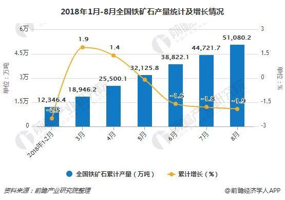 2018年1月-8月全国铁矿石产量统计及增长情况
