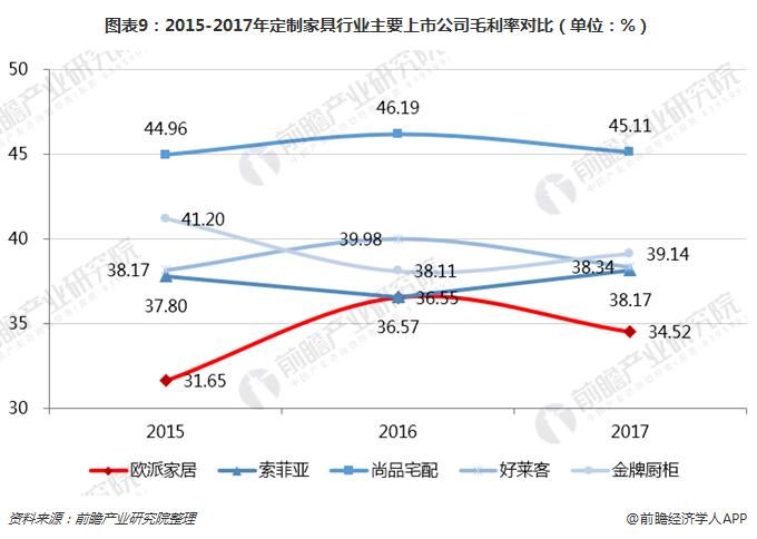 图表9:2015-2017年定制家具行业主要上市公司毛利率对比(单位:%)