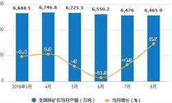 1-8月铁矿石产量为51080.2万吨 累计下降1.9%