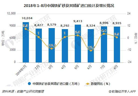 2018年1-8月中国铁矿砂及其精矿进口统计及增长情况