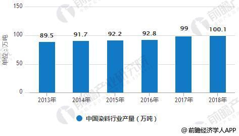2013-2018年中国染料行业销售收入、产量统计情况及预测