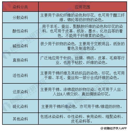 染料分类及应用范围统计情况