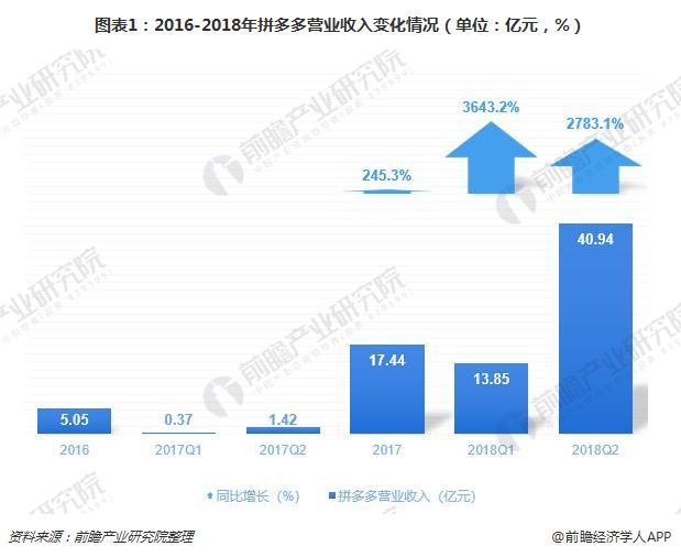 图表1:2016-2018年拼多多营业收入变化情况(单位:亿元,%)