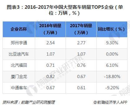 图表3:2016-2017年中国大型客车销量TOP5企业(单位:万辆,%)