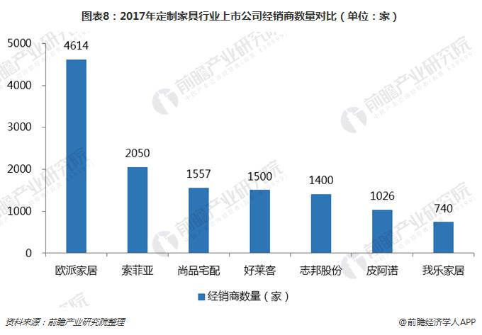图表8:2017年定制家具行业上市公司经销商数量对比(单位:家)