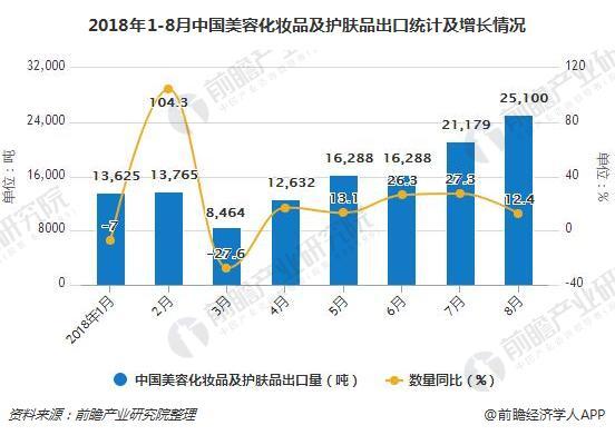 2018年1-8月中国美容化妆品及护肤品出口统计及增长情况