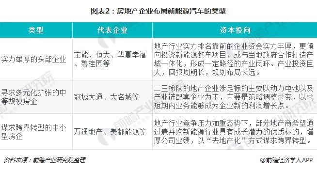 图表2:房地产企业布局新能源汽车的类型