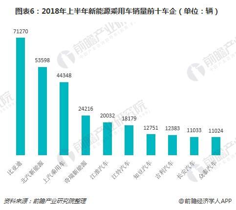 图表6:2018年上半年新能源乘用车销量前十车企(单位:辆)