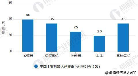 中国工业机器人产业链毛利率分布情况