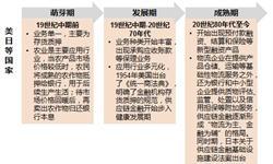 一文了解中国<em>供应</em><em>链</em><em>金融</em>发展历程:模式不断创新、第三方支付大举介入
