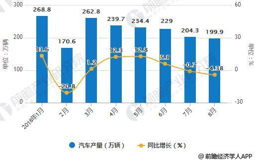 2018年1-8月汽车产销量统计及增长情况