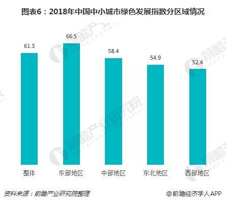 图表6:2018年中国中小城市绿色发展指数分区域情况