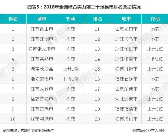 图表5:2018年全国综合实力前二十强县市排名变动情况