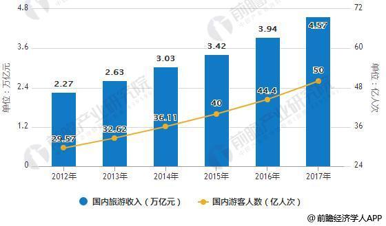 2012-2017年中国旅游市场统计情况
