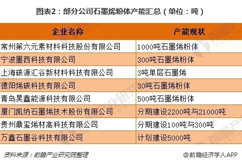 图表2:部分公司石墨烯粉体产能汇总(单位:吨)