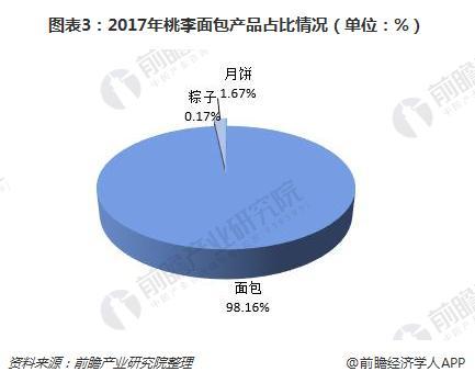 图表3:2017年桃李面包产品占比情况(单位:%)