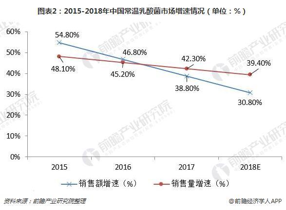 图表2:2015-2018年中国常温乳酸菌市场增速情况(单位:%)