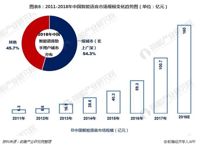 图表6:2011-2018年中国智能语音市场规模变化趋势图(单位:亿元)