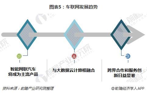 图表5:车联网发展趋势