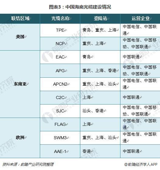 图表3:中国海底光缆建设情况