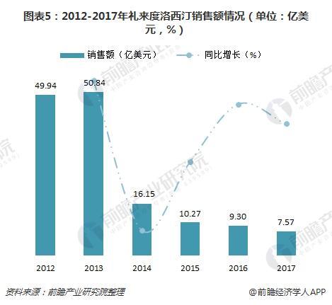 图表5:2012-2017年礼来度洛西汀销售额情况(单位:亿美元,%)