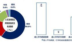 一文带你了解中国智能语音市场发展情况 2018年语音市场规模达到160亿元