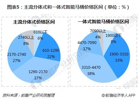 图表5:主流分体式和一体式智能马桶价格区间(单位:%)