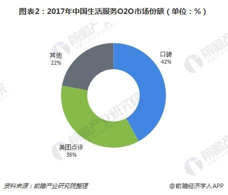 图表2:2017年中国生活服务O2O市场份额(单位:%)