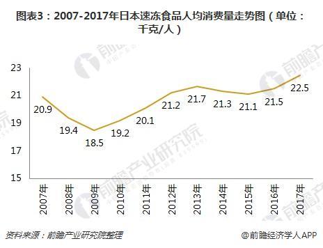 图表3:2007-2017年日本速冻食品人均消费量走势图(单位:千克/人)